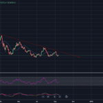 Bitcoin Chart mit Trend nach unten