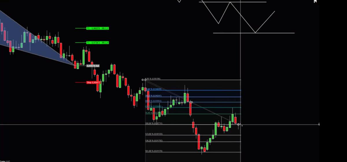 Fibonacci Tools im Trading