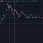 chart des bitcoin mit ausbruch über 4000