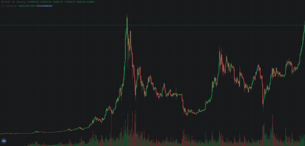 Erzähl mir etwas über Bitcoin