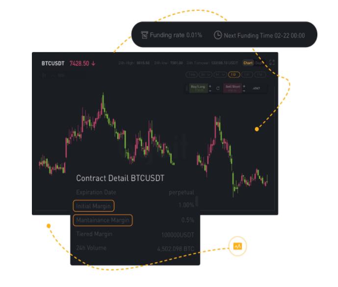 bybit btc trading plattform